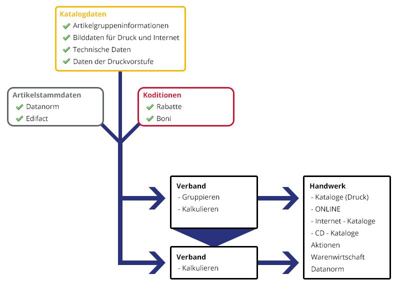 Prozessdiagramm AMS